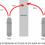 explication du frontside et backside pour les obstacles